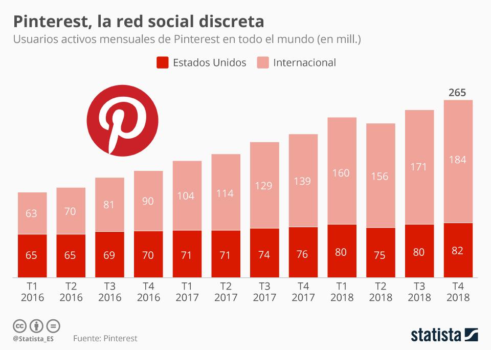 Pinterest Statista